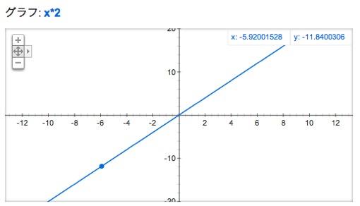 2次元グラフ