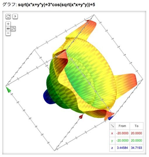 3次元立体グラフ